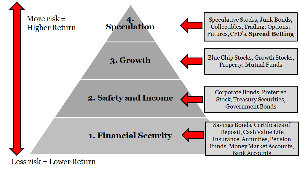 The Investment Pyramid
